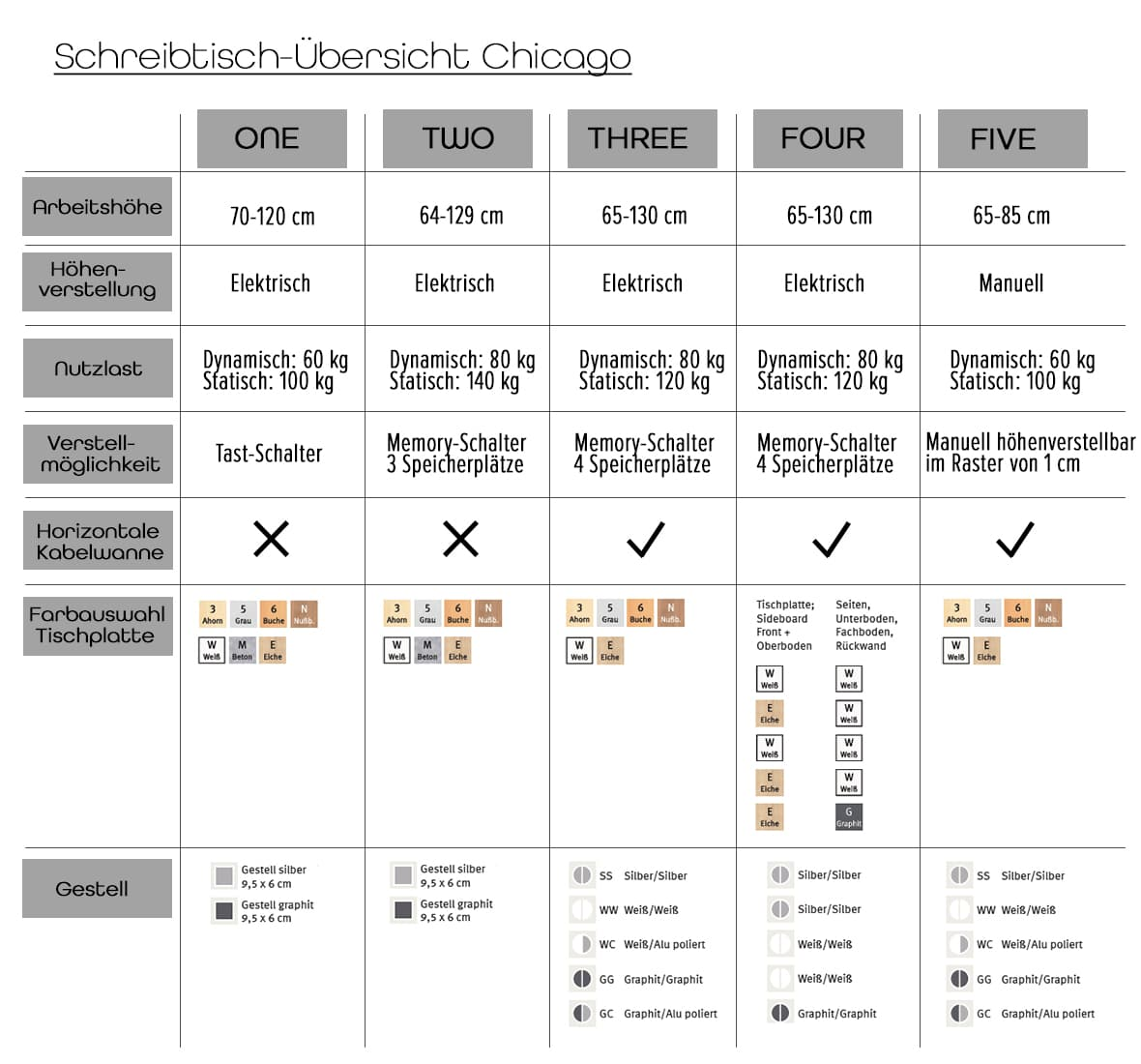 Büromöbelprogramm Chicago