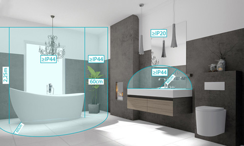 Badezimmer Schutzklassen