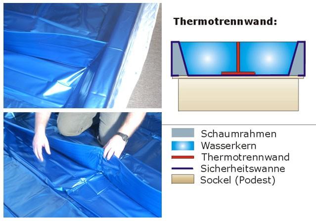 Thermotrennwand für Wasserbett