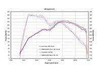 REMUS Duplex Komplettanlage ab Kat VW Golf 7 GTI Typ AU ab 13 2.0TSI - 2x84mm Street Race rechts links Bild 2