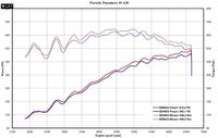 REMUS Duplex Sportauspuff Porsche Panamera Typ 970 3.6l 4.8l 3.0D - 1x102mm rechts links Bild 2