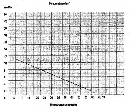 6m Heizkabel selbstregulierend max Leistung 11W/m – Bild 2