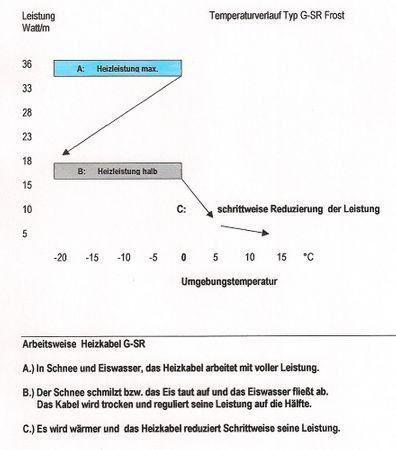 15m Heizkabel G-SR selbstregulierend Leistung 36W/18W – Bild 2