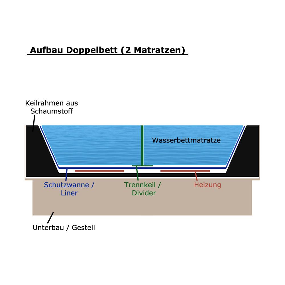 Wasserbett Zubehör Matratze Liner Trennwand Wanne Heizung ...