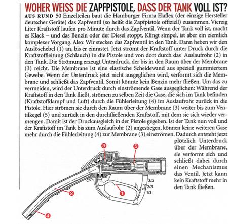 """Automatische Zapfpistole Modell Elaflex ZVA25.1, max. 140 l/min., Drehgelenk 1"""" AG, Handgriff #1 (Ausführung mit anderen Handgriffen auf Anfrage) – Bild 2"""
