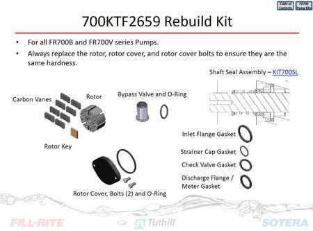 700KTF2659 - Reparaturkit für Fill-Rite Pumpe Serie 700B