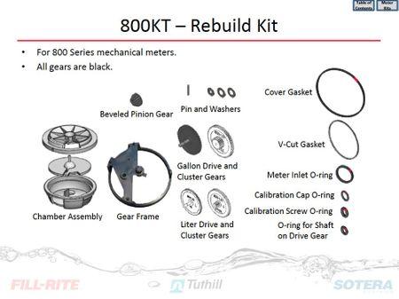 Erstzteil Reparaturkit für FillRite Zählwerke Serie 800B+C: alle Dichtungen u.O-Ringe, Messkammer, Taumelscheibe, Rahmen, Zanhradantrieb, Zahnradsatz für Liter