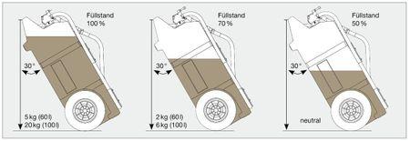 CEMO Dieseltrolley 60 Liter Inhalt, mit 12V Pumpe, LiFePo4-Akku, Lagegerät,  3m Schlauch und automatische Zapfpistole – Bild 3