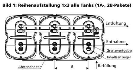 Schütz Heizöl-Tankanlage Öltankanlage bestehend aus 3 x TIT-K 1000l Standard doppelwandige Kunststoff Lagerbehälter, inkl. Zubehörpaket 1xA, 2xB und Überfüllsicherung für jeden Behälter NIV-O-STOP- Grenzwertgeberkette
