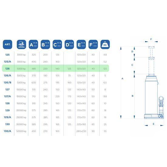 Stempelwagenheber 5t, OMCN 126, mit TÜV Zertifizierung – Bild 2