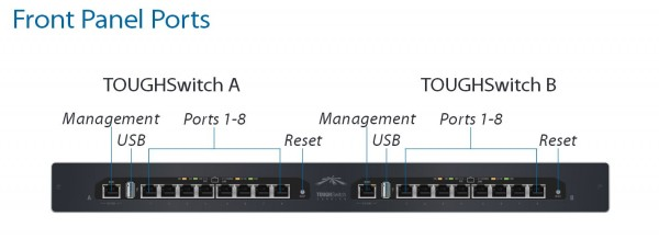 Ubiquiti TOUGHSwitch PoE CARRIER 16-Port Gigabit Switch