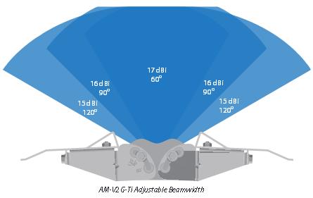 Ubiquiti Airmax Sector Titanium - AM-V2G-Ti