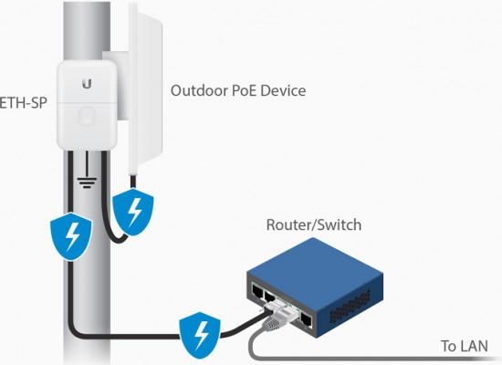 Ubiquiti Ethernet Surge Protector Gen 2 - ETH-SP-G2