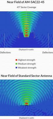 Ubiquiti airMAX ac Sektor Antenne AM-5AC22-45
