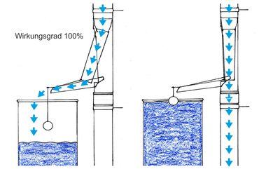 Zink Fallrohr Regenrohrklappe  d= 80mm Schwimmer automatisch – Bild 2
