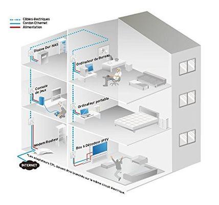 Tp-link AV500 Powerline Adapter 3 Pack KIT mit Steckdose, France Version (TL-PA4025PT KIT, 2 Ports, Plug&Play, Highspeed, energiesparend) – Bild 3