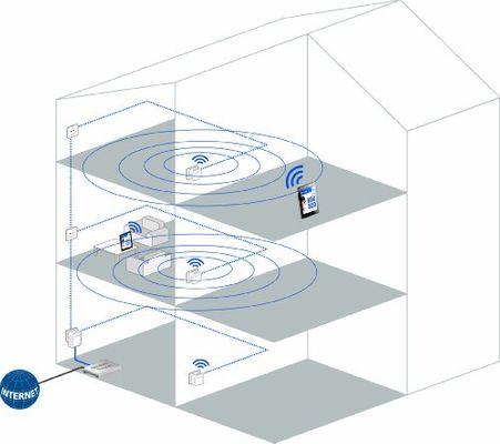 Devolo dLAN WiFi WLAN Netzwerk CPL 500u00a0Mbit/s Fast Ethernet white - Plug-Type F (EU)