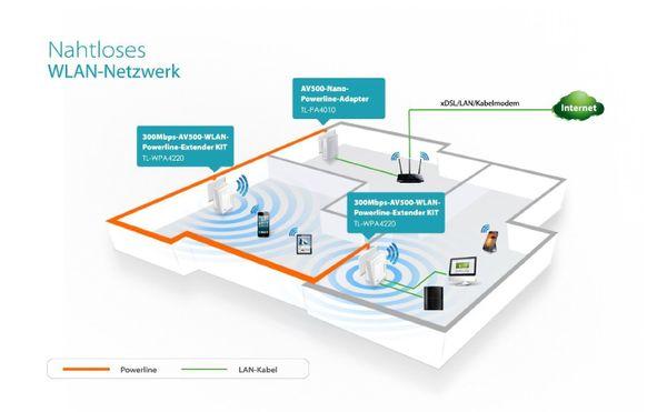 Tp-link 300Mbit/s AV500 Wireless Powerline Extender (2 Ports) Plug-Type F (EU) – Bild 6