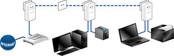 DEVOLO dLAN 500 duo Starter Kit Powerline (FR) - Plug-Type E (FR) – Bild 3