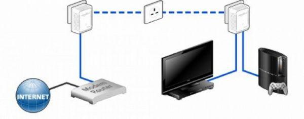 DEVOLO dLAN 500 Duo Powerline Adapter (UK) – Bild 5