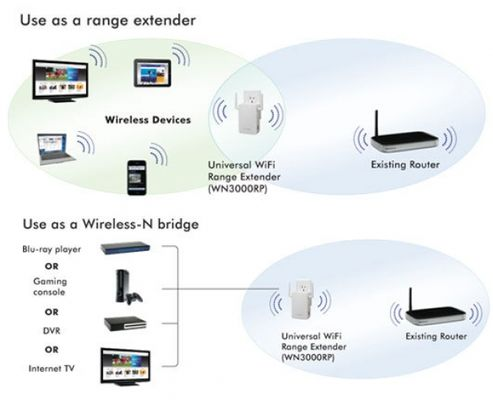 Netgear N300 WN3000RP WLAN-Repeater (EU)