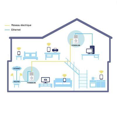 Tp-link AV1000 Powerline Netzwerkadapter KIT mit Steckdose, France Version (TL-PA7010P Kit, bis zu 1Gbit/s, energiesparend, Plug&Play, AV2) – Bild 4
