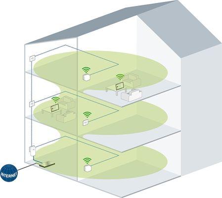 Devolo dLAN 550 WiFi Network Kit PLC Plug-Type F (EU) – Bild 2