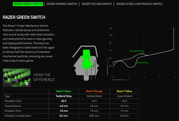 Razer BlackWidow Elite Gaming Keyboard Green Switches (PRT Layout - QWERTY) – Bild 2