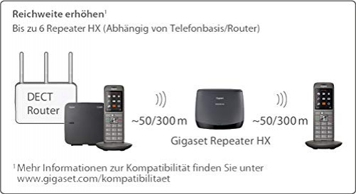 Gigaset Repeater HX DECT-Basisstation Schwarz – Bild 3