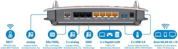 AVM FRITZ!Box 7490 WLAN AC + N Router (VDSL/ADSL, 1.300 Mbit/s (5 GHz), 450 Mbit/s (2,4 GHz), DECT-Basis, Media Server) (Generalüberholt) – Bild 2