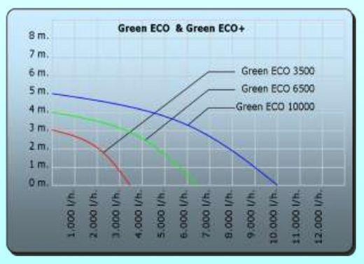 Green ECO+ 10000 Stromsparende Teichpumpe Filterpumpe Pumpe 10.000 l/h – Bild 2