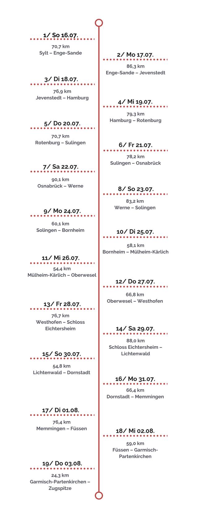 Die Etappen des Deutschlandlaufs 2017