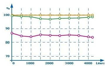 QuickChange Trinkwasser-Filter AP Solo, Carbonblock mit Membran 0,1µm – Bild 2