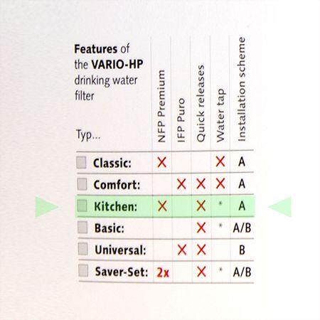 Carbonit Vario Küche, Filterset Untertisch Wasserfilter – Bild 5
