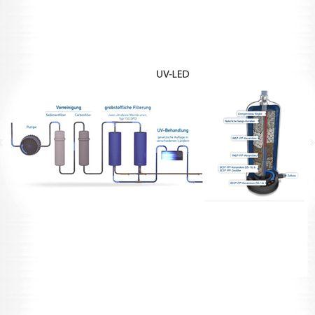 PI®-Power-Compact Standard 300 GPD +Glyphosat-Filterset +UV-LED – Bild 2
