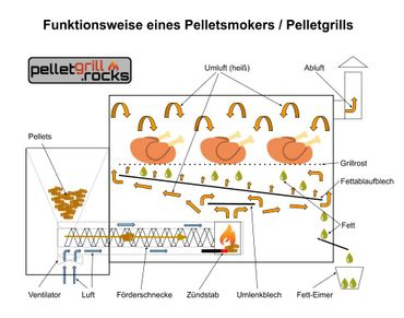 Pelletsmoker L Profi Pelletgrill Smoker Holzpelletsmoker Holzpelletgrill OVP – Bild 9