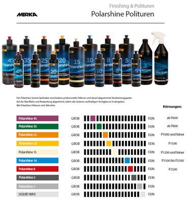 MIRKA Polarshine 35  1000 ml    (1 St)  Grobe Politur - eignet sich für besonders harte Oberflächen und schnelle Polierverfahren. – Bild 2