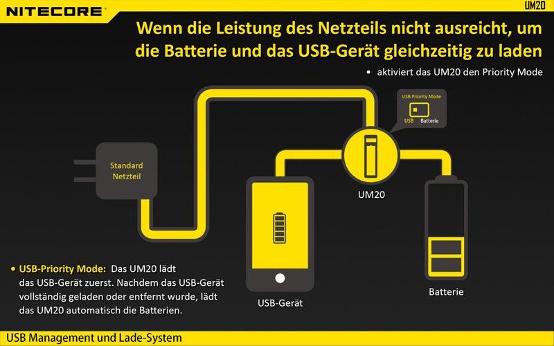 Nitecore Sysmax UM20 2-Schacht Ladegerät – Bild 15