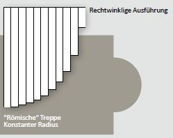 PVC Lamellen für Rollladenabdeckungen - Zuschnitt für Römertreppen
