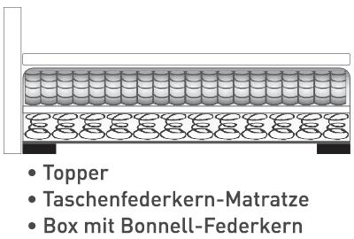 Aufbau: Box Bonnell-Federkern + Taschenfederkern-Matratze + Topper