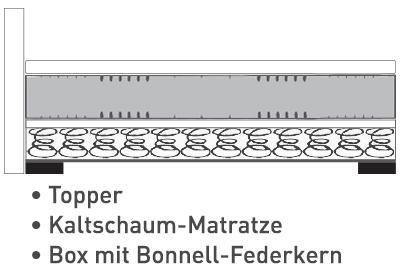 Aufbau: Box Bonnell-Federkern + Kaltschaum-Matratze + Topper
