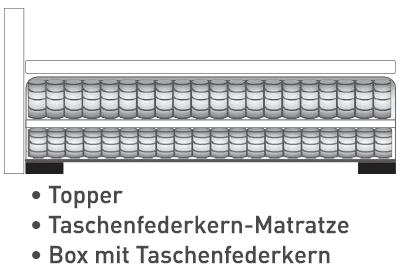 Aufbau: Box Taschenfederkern + Taschenfederkern-Matratze + Topper