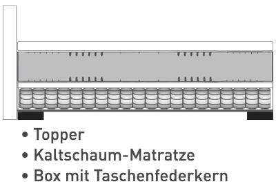 Aufbau: Box Taschenfederkern + Kaltschaum-Matratze + Topper