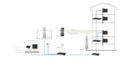 """Monitor intern IP 7"""" TFT Türsprechanlage Eingangüberwachung Telefonhörer – Bild 2"""