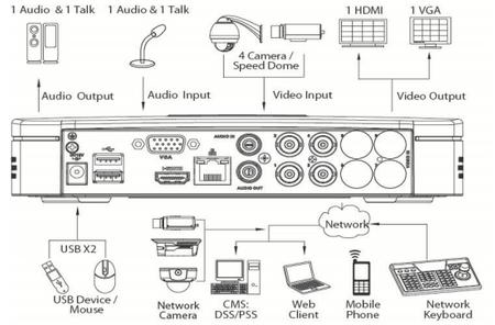 4 Kanal Tribrid Videorekorder Full HD 1080P HDMI Analog / HDCVI / IP – Bild 2