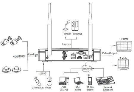 Funk Wi-Fi Anlage NVR 2x Netzwerk 720p HD Kameras Kit Smartphone Zugriff – Bild 2