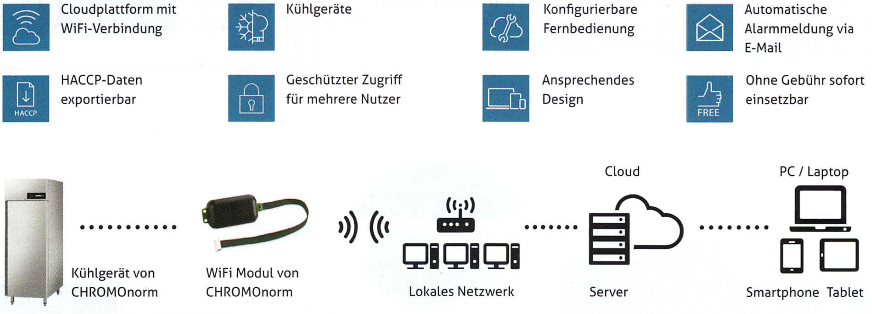 WiFi Verbindung für CHRONOnorm Kühlgeräte