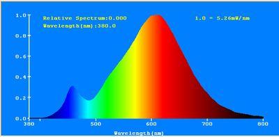 CRI90+ Glühfaden LED Kerze matt ersetzt 18 Watt E14, 2W 170 Lumen 2700K warmweiß 360° 230V AC, nicht dimmbar, flimmerfrei, 2 Jahre Garantie – Bild 5