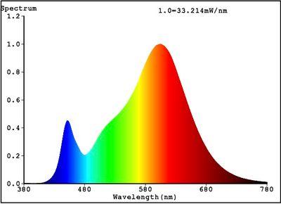 LED Lampe ersetzt 95W E27 matt 15W 1400lm 3000K warmweiß 270° 230V nicht dimmbar 2 Jahre Garantie – Bild 5